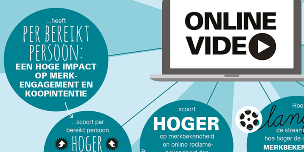 Effecten online video advertising (pre- en midrolls)